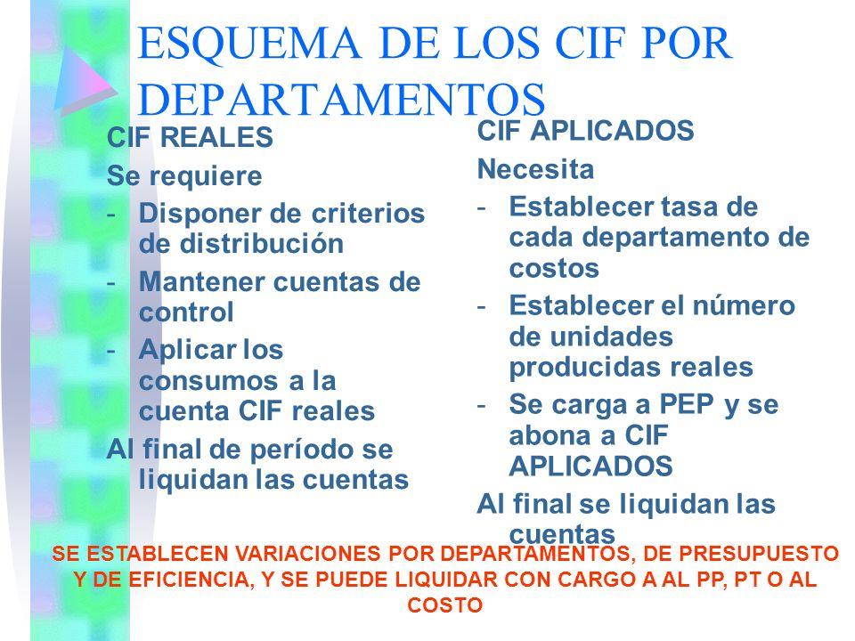 ESQUEMA DE LOS CIF POR DEPARTAMENTOS CIF REALES Se requiere -Disponer de criterios de distribución -Mantener cuentas de control -Aplicar los consumos