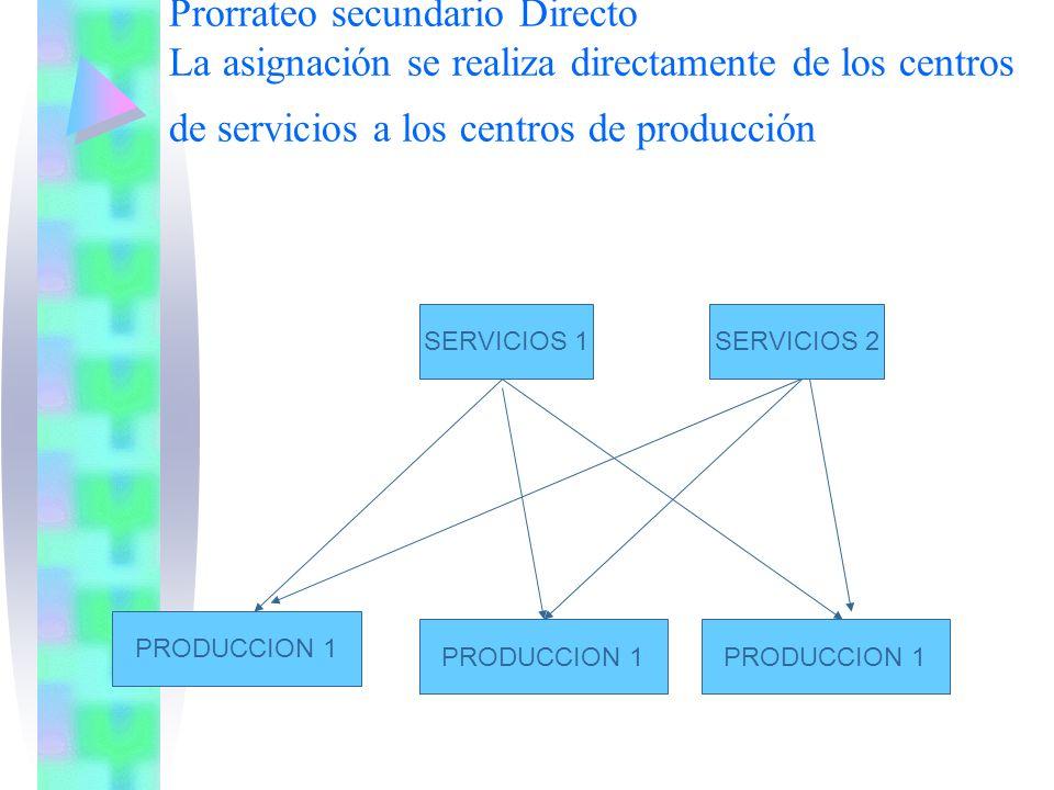 Prorrateo secundario Directo La asignación se realiza directamente de los centros de servicios a los centros de producción SERVICIOS 1SERVICIOS 2 PROD