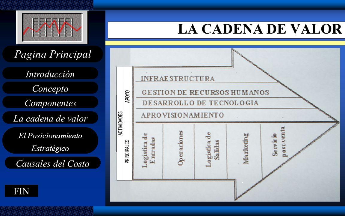 Concepto Componentes La cadena de valor Introducción Pagina Principal FIN El Posicionamiento Estratégico Causales del Costo FIN El Posicionamiento Est
