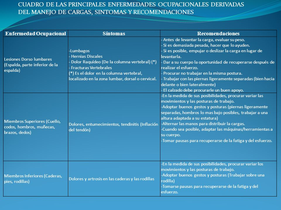 CUADRO DE LAS PRINCIPALES ENFERMEDADES OCUPACIONALES DERIVADAS DEL MANEJO DE CARGAS, SINTOMAS Y RECOMENDACIONES Enfermedad OcupacionalSíntomasRecomend
