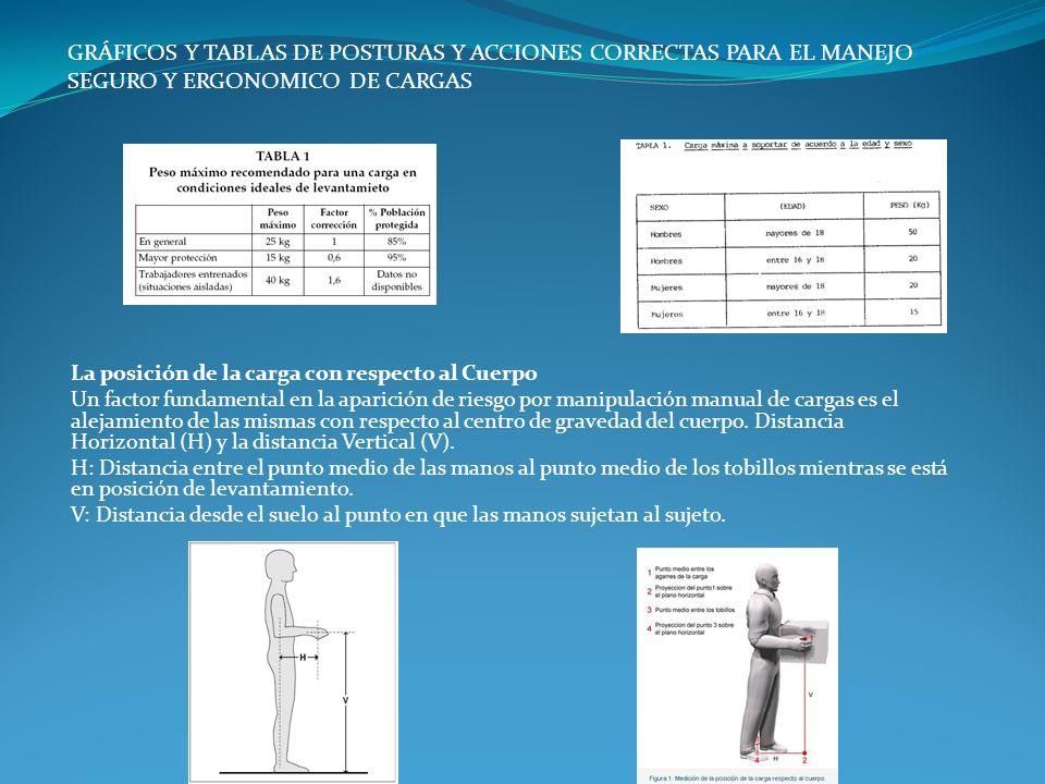 La posición de la carga con respecto al Cuerpo Un factor fundamental en la aparición de riesgo por manipulación manual de cargas es el alejamiento de