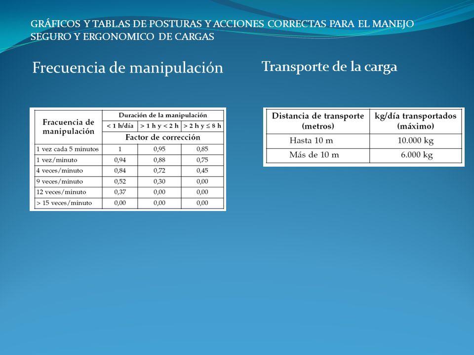 Transporte de la carga GRÁFICOS Y TABLAS DE POSTURAS Y ACCIONES CORRECTAS PARA EL MANEJO SEGURO Y ERGONOMICO DE CARGAS Frecuencia de manipulación