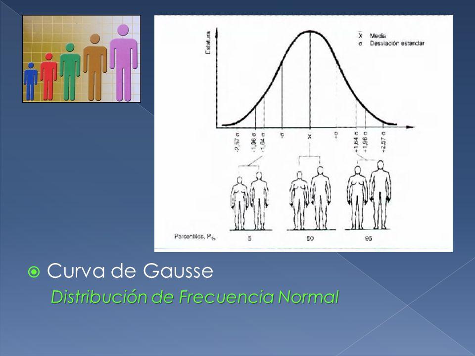 Curva de Gausse Distribución de Frecuencia Normal