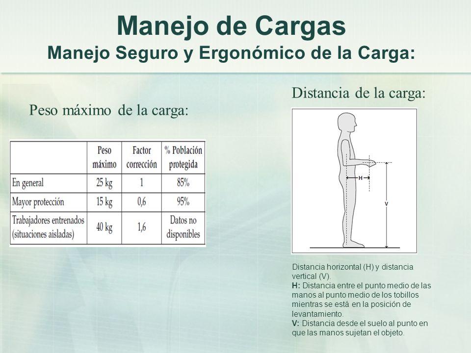 Manejo de Cargas Manejo Seguro y Ergonómico de la Carga: Distancia horizontal (H) y distancia vertical (V). H: Distancia entre el punto medio de las m