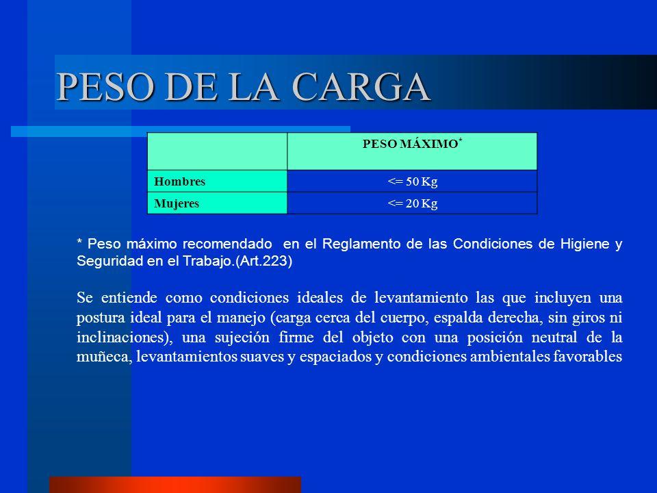 PESO MÁXIMO * Hombres<= 50 Kg Mujeres<= 20 Kg * Peso máximo recomendado en el Reglamento de las Condiciones de Higiene y Seguridad en el Trabajo.(Art.