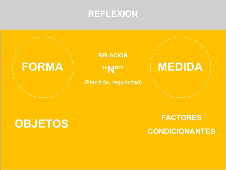 FORMAMEDIDA RELACION Nº (Precisión, regularidad) OBJETOS FACTORES CONDICIONANTES REFLEXION