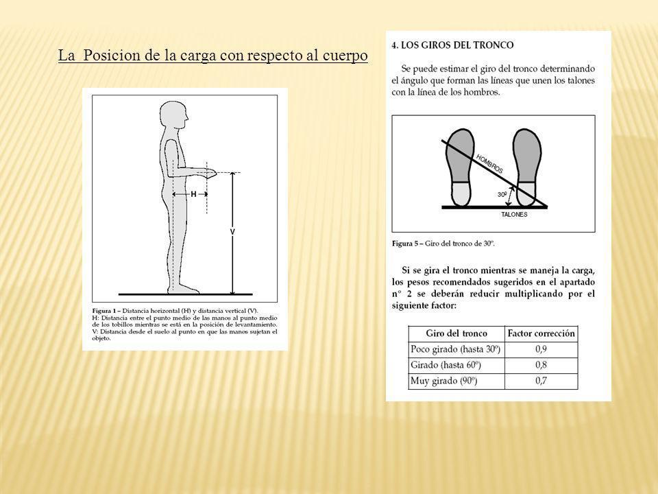 La Posicion de la carga con respecto al cuerpo