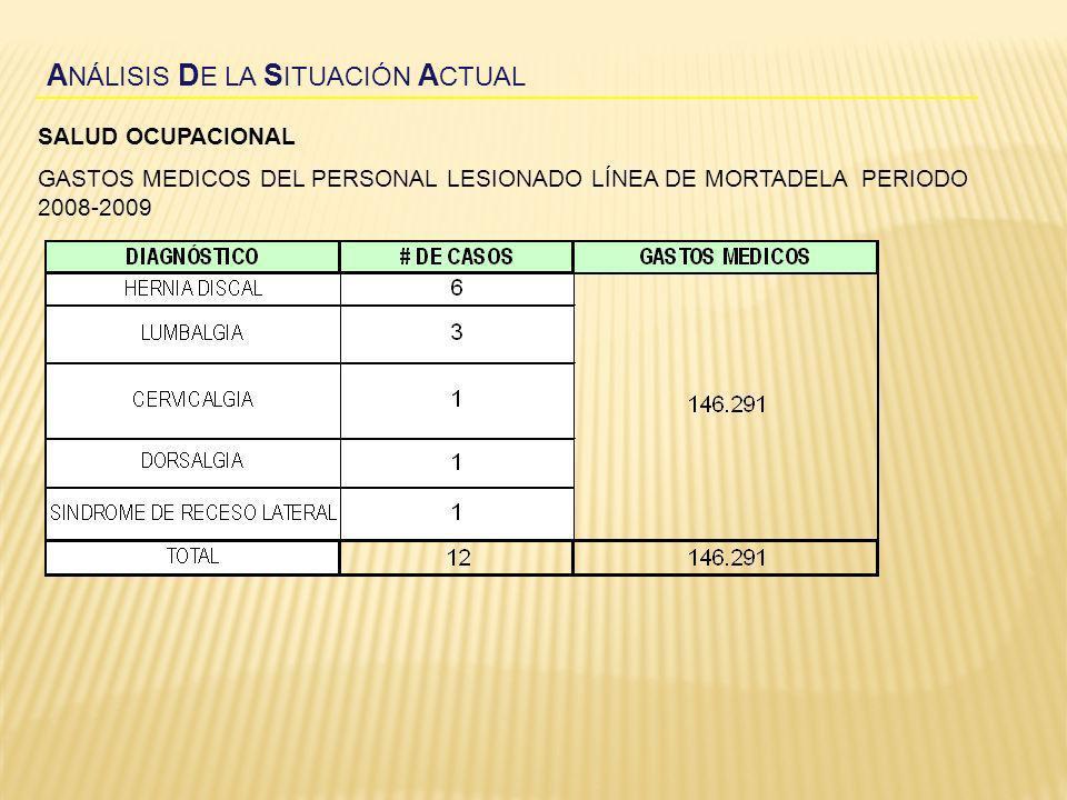 A NÁLISIS D E LA S ITUACIÓN A CTUAL SALUD OCUPACIONAL GASTOS MEDICOS DEL PERSONAL LESIONADO LÍNEA DE MORTADELA PERIODO 2008-2009