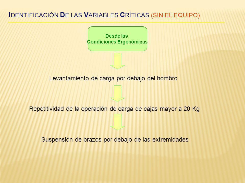 I DENTIFICACIÓN D E LAS V ARIABLES C RÍTICAS (SIN EL EQUIPO) Desde las Condiciones Ergonómicas Levantamiento de carga por debajo del hombro Repetitivi