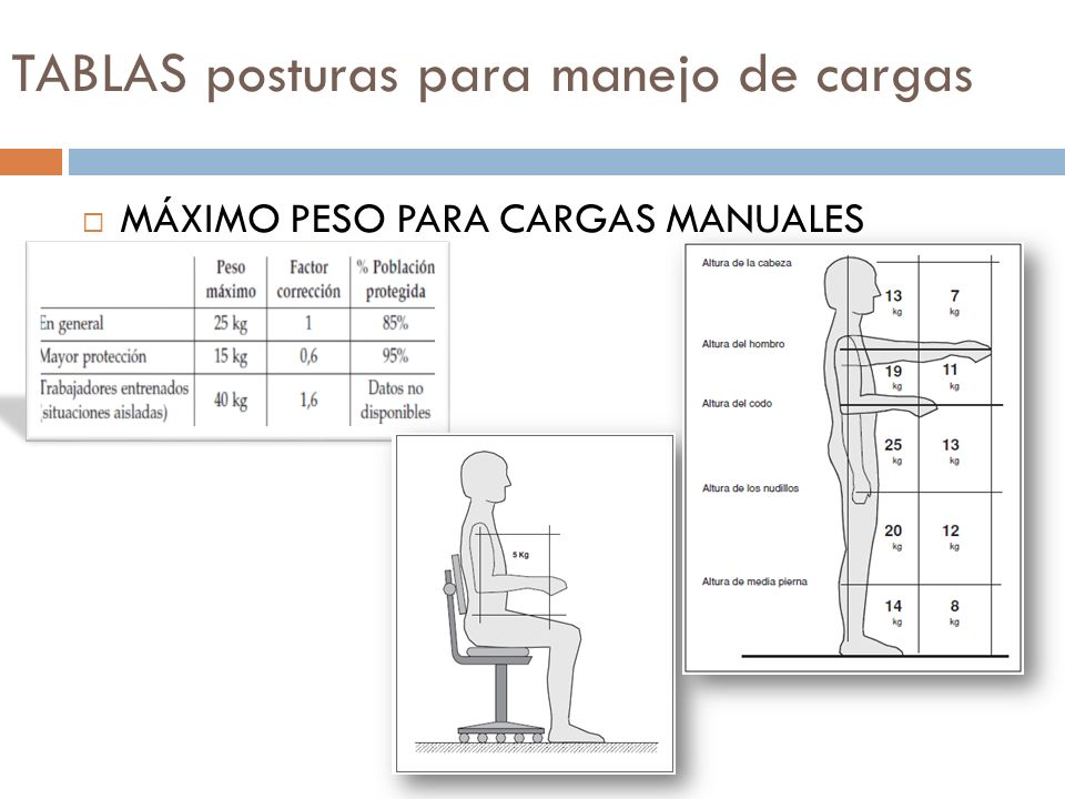 TABLAS posturas para manejo de cargas MÁXIMO PESO PARA CARGAS MANUALES