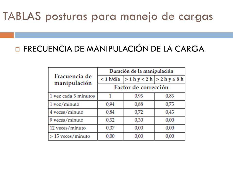 TABLAS posturas para manejo de cargas FRECUENCIA DE MANIPULACIÓN DE LA CARGA