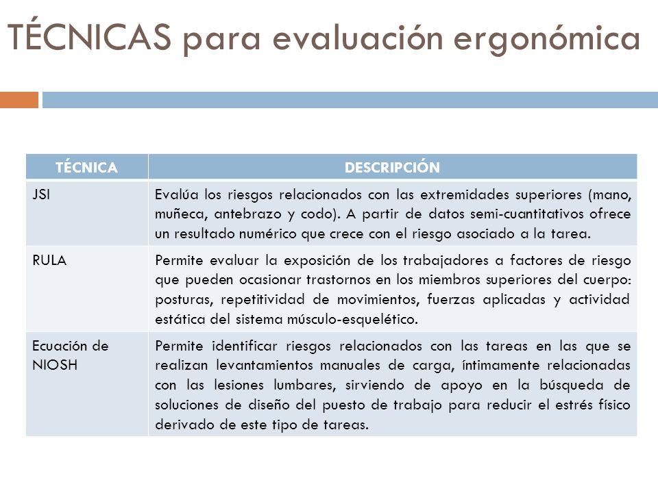 TÉCNICAS para evaluación ergonómica TÉCNICADESCRIPCIÓN JSIEvalúa los riesgos relacionados con las extremidades superiores (mano, muñeca, antebrazo y c