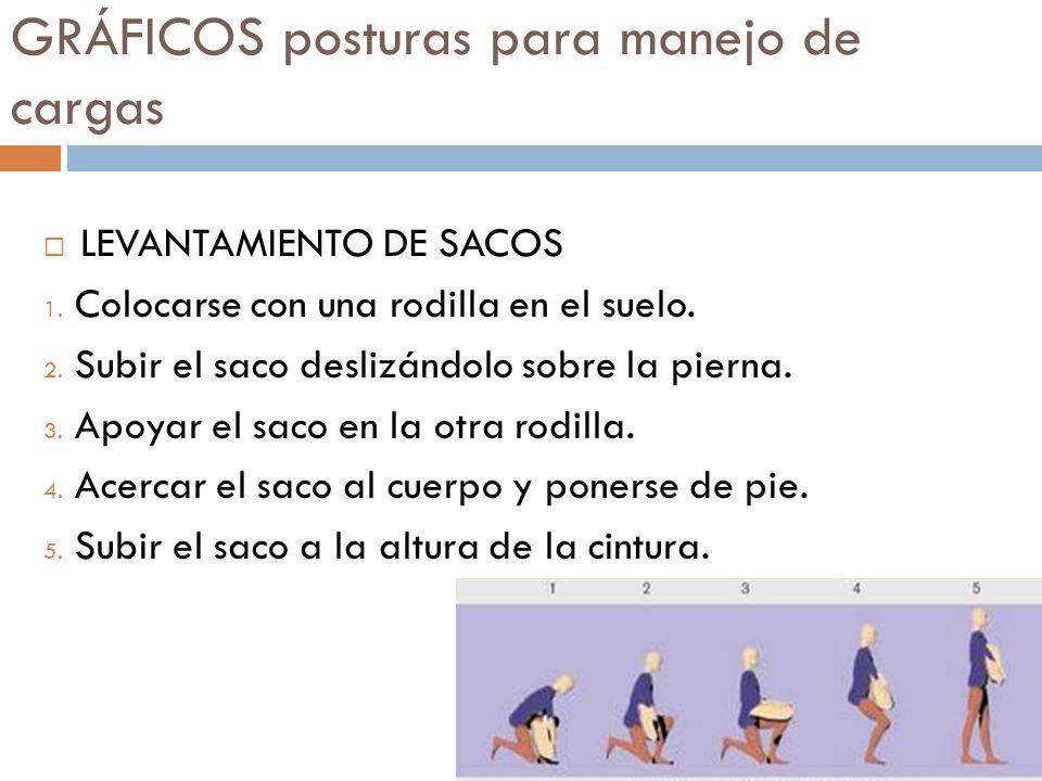 GRÁFICOS posturas para manejo de cargas LEVANTAMIENTO DE SACOS 1. Colocarse con una rodilla en el suelo. 2. Subir el saco deslizándolo sobre la pierna