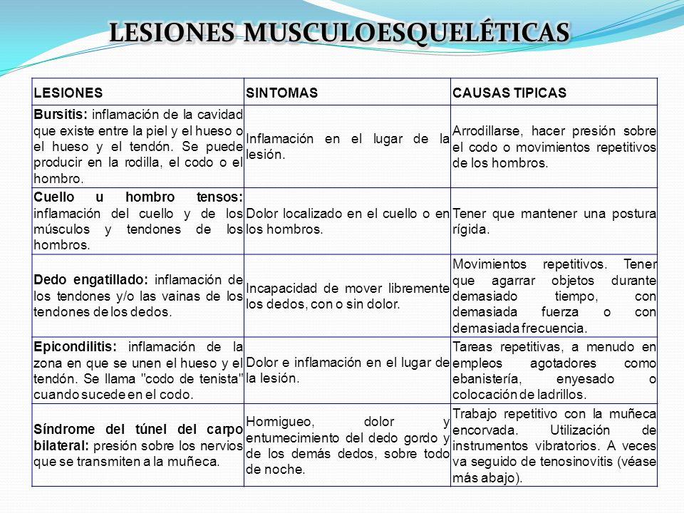 LESIONESSINTOMASCAUSAS TIPICAS Bursitis: inflamación de la cavidad que existe entre la piel y el hueso o el hueso y el tendón. Se puede producir en la