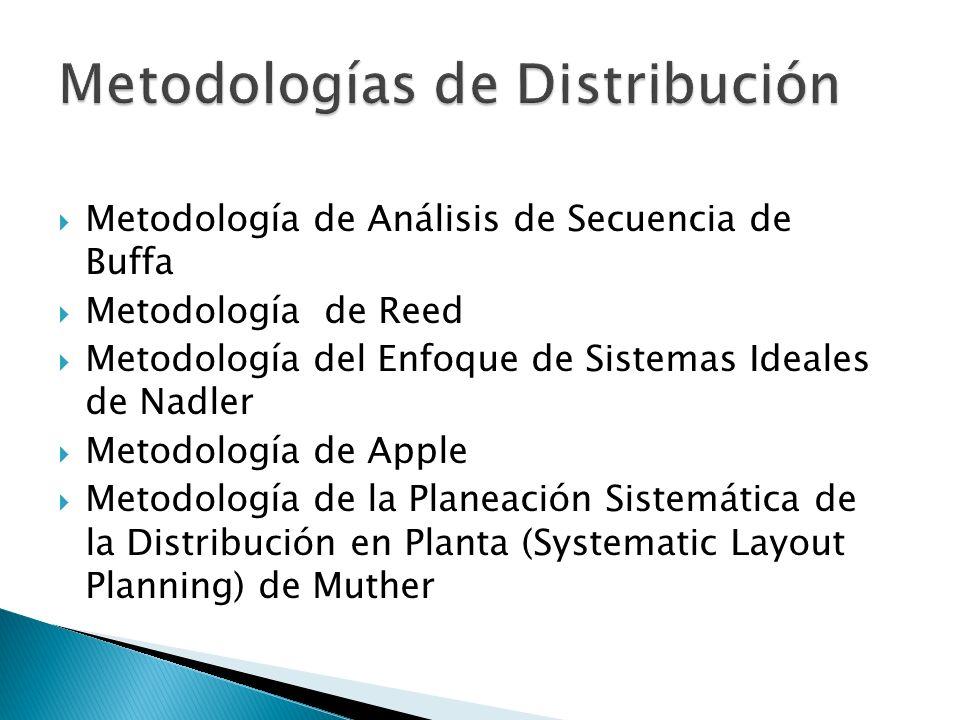 Metodología de Análisis de Secuencia de Buffa Metodología de Reed Metodología del Enfoque de Sistemas Ideales de Nadler Metodología de Apple Metodolog
