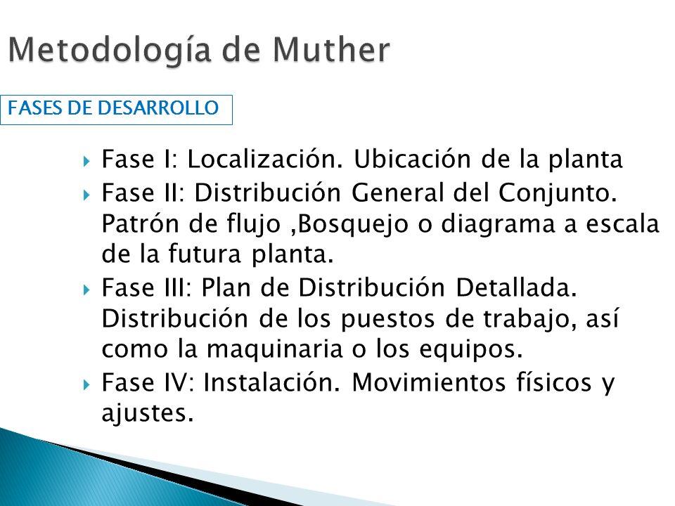 Fase I: Localización. Ubicación de la planta Fase II: Distribución General del Conjunto. Patrón de flujo,Bosquejo o diagrama a escala de la futura pla