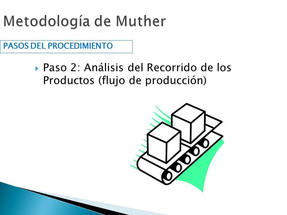 Paso 2: Análisis del Recorrido de los Productos (flujo de producción) PASOS DEL PROCEDIMIENTO