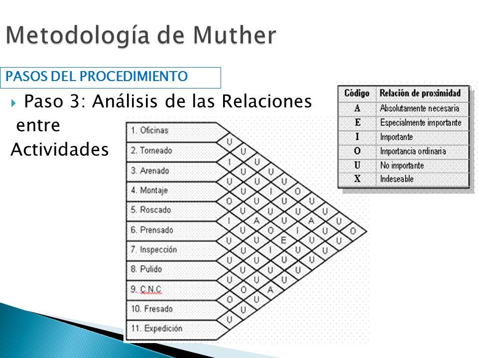 Paso 3: Análisis de las Relaciones entre Actividades PASOS DEL PROCEDIMIENTO