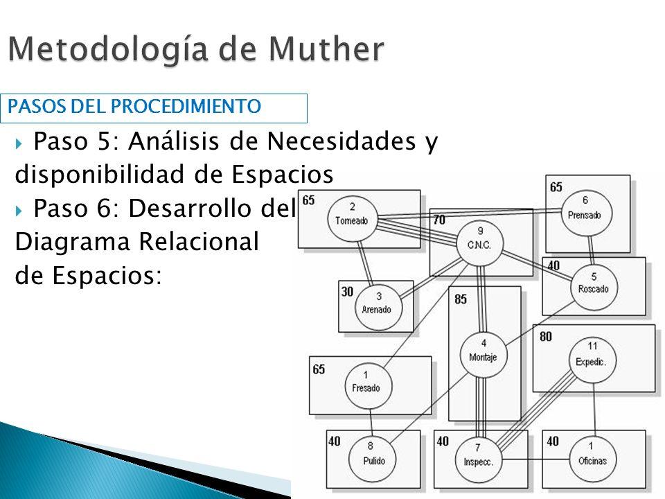 Paso 5: Análisis de Necesidades y disponibilidad de Espacios Paso 6: Desarrollo del Diagrama Relacional de Espacios: PASOS DEL PROCEDIMIENTO