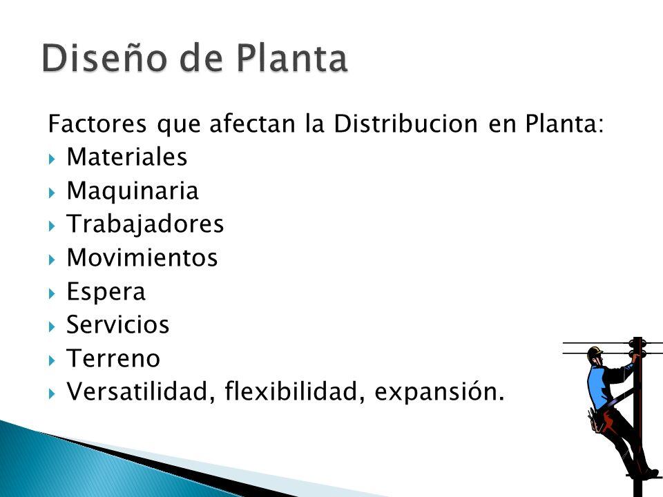 Factores que afectan la Distribucion en Planta: Materiales Maquinaria Trabajadores Movimientos Espera Servicios Terreno Versatilidad, flexibilidad, ex