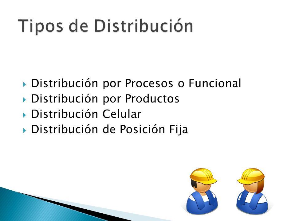 VENTAJASDESVENTAJAS Pequeños lotes (flexibilidad).