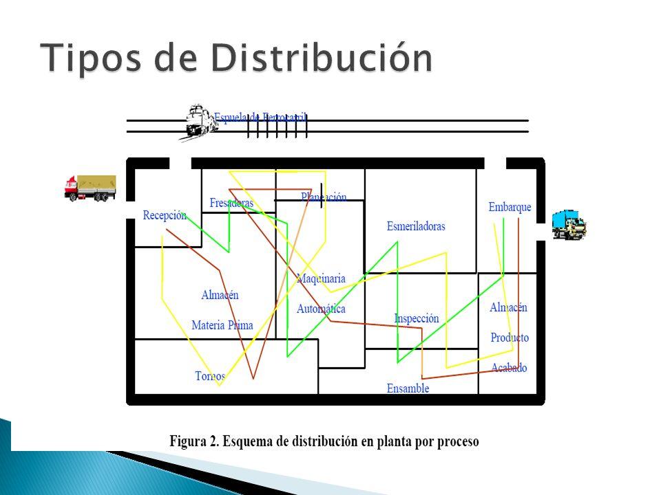 Paso 4: Desarrollo del Diagrama Relacional de Actividades: PASOS DEL PROCEDIMIENTO