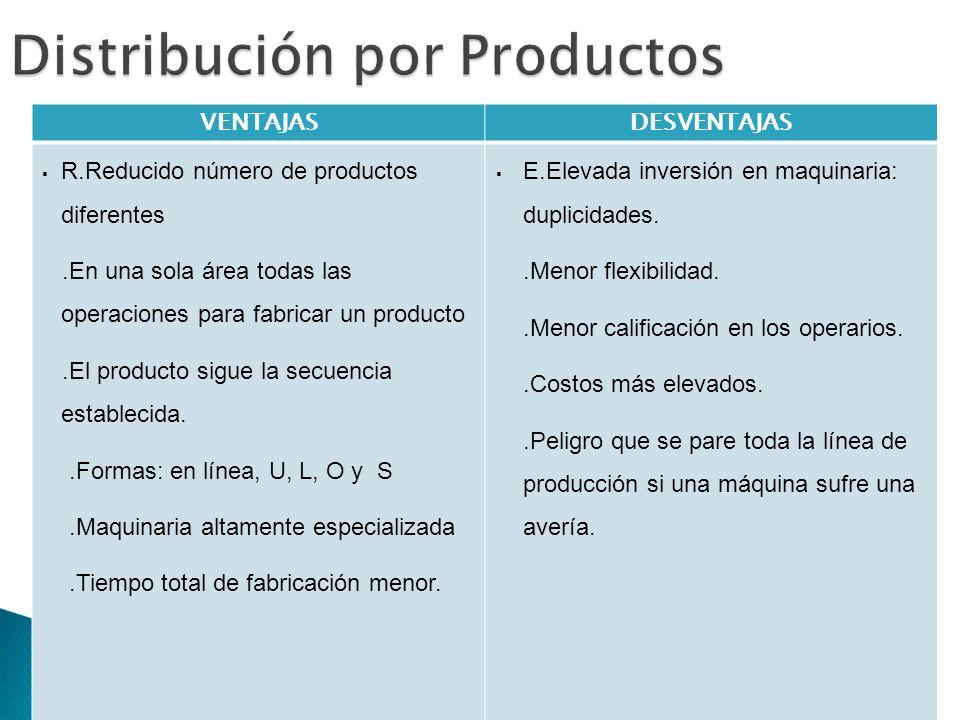 VENTAJASDESVENTAJAS R.Reducido número de productos diferentes.En una sola área todas las operaciones para fabricar un producto.El producto sigue la se