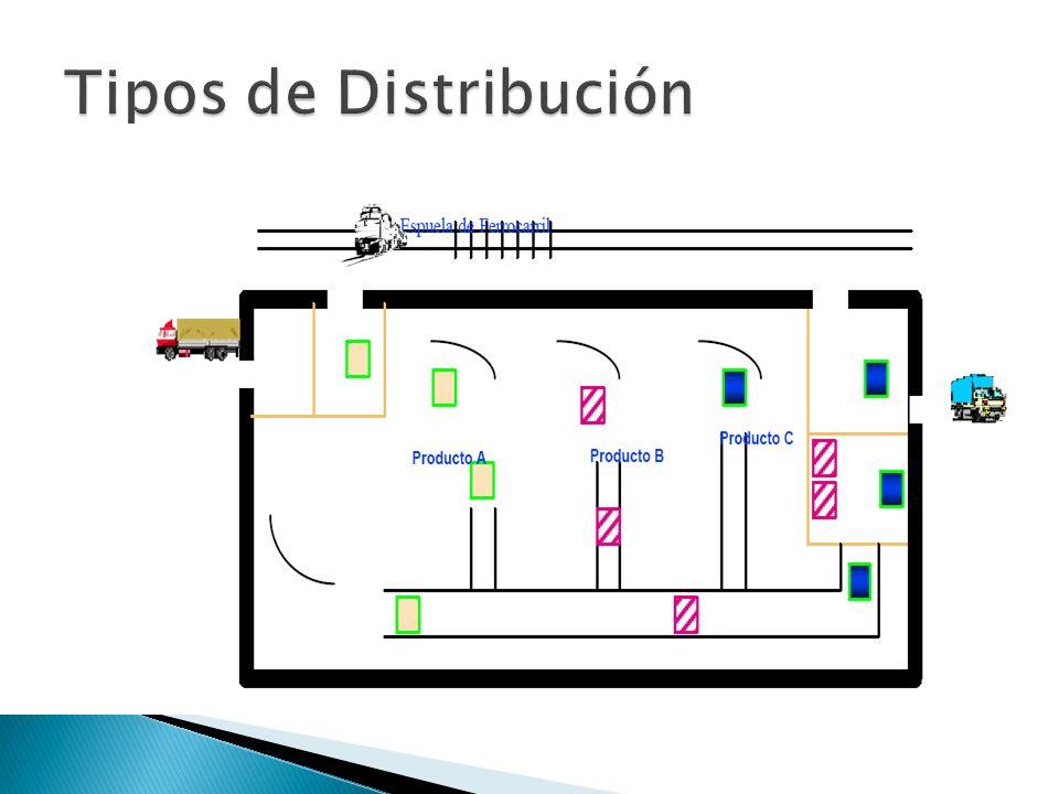Tipos de Distribución