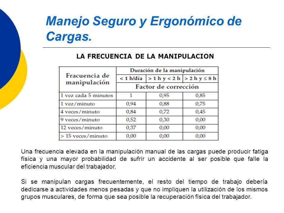 Manejo Seguro y Ergonómico de Cargas. LA FRECUENCIA DE LA MANIPULACION Una frecuencia elevada en la manipulación manual de las cargas puede producir f