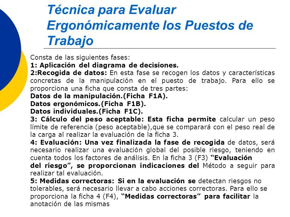 Técnica para Evaluar Ergonómicamente los Puestos de Trabajo Consta de las siguientes fases: 1: Aplicación del diagrama de decisiones. 2:Recogida de da