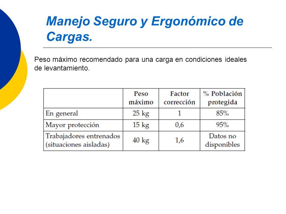 Manejo Seguro y Ergonómico de Cargas. Peso máximo recomendado para una carga en condiciones ideales de levantamiento.