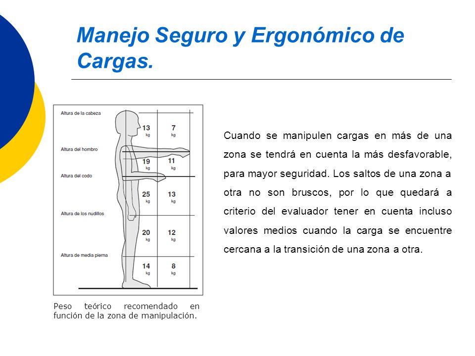 Manejo Seguro y Ergonómico de Cargas. Peso teórico recomendado en función de la zona de manipulación. Cuando se manipulen cargas en más de una zona se