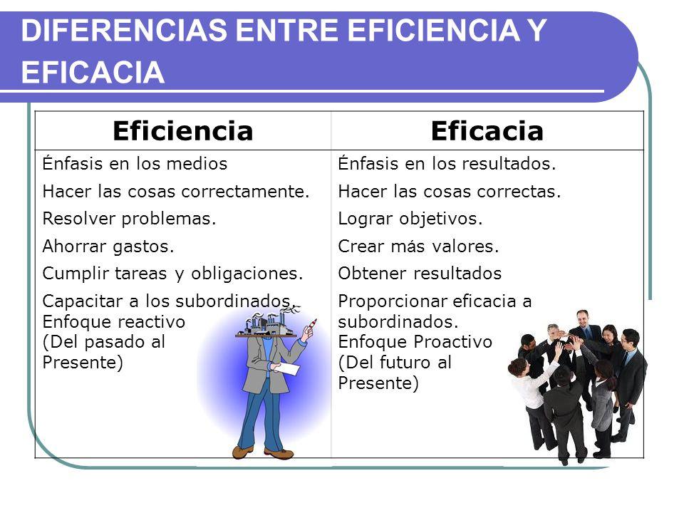 DIFERENCIAS ENTRE EFICIENCIA Y EFICACIA EficienciaEficacia É nfasis en los medios É nfasis en los resultados. Hacer las cosas correctamente.Hacer las