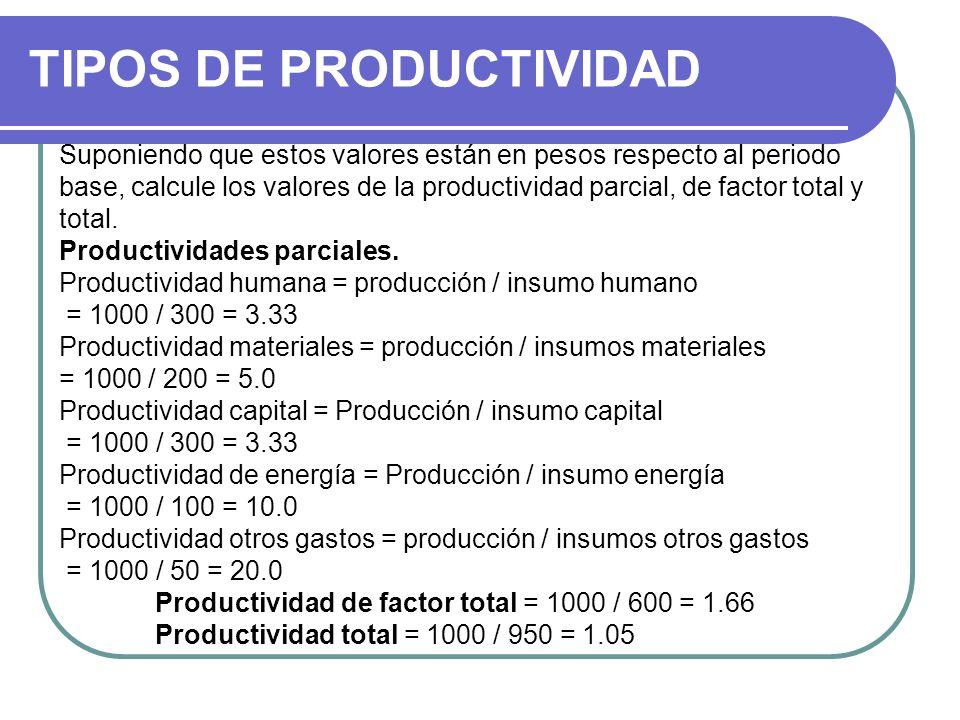 TIPOS DE PRODUCTIVIDAD Suponiendo que estos valores están en pesos respecto al periodo base, calcule los valores de la productividad parcial, de facto
