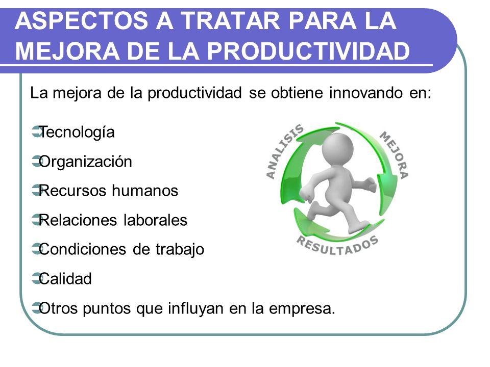 ASPECTOS A TRATAR PARA LA MEJORA DE LA PRODUCTIVIDAD La mejora de la productividad se obtiene innovando en: Tecnología Organización Recursos humanos R