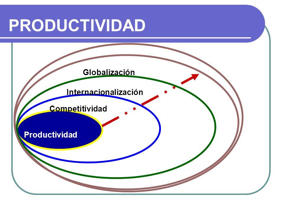 PRODUCTIVIDAD Productividad Competitividad Internacionalización Globalización