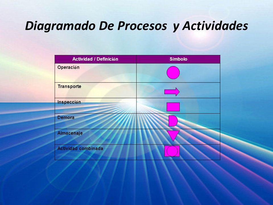 Diagramado De Procesos y Actividades Actividad / Definici ó nS í mbolo Operaci ó n Transporte Inspecci ó n Demora Almacenaje Actividad combinada