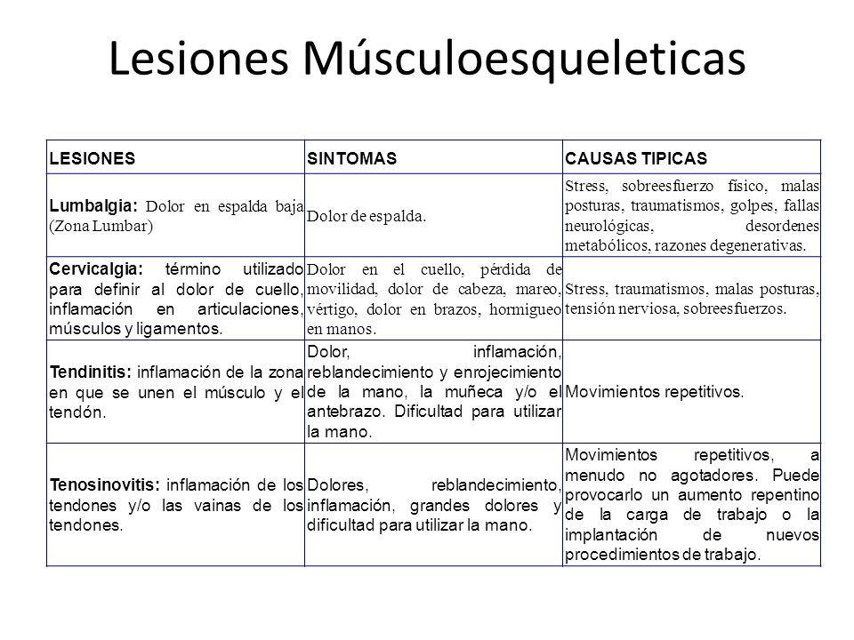 LESIONESSINTOMASCAUSAS TIPICAS Lumbalgia: Dolor en espalda baja (Zona Lumbar) Dolor de espalda. Stress, sobreesfuerzo físico, malas posturas, traumati