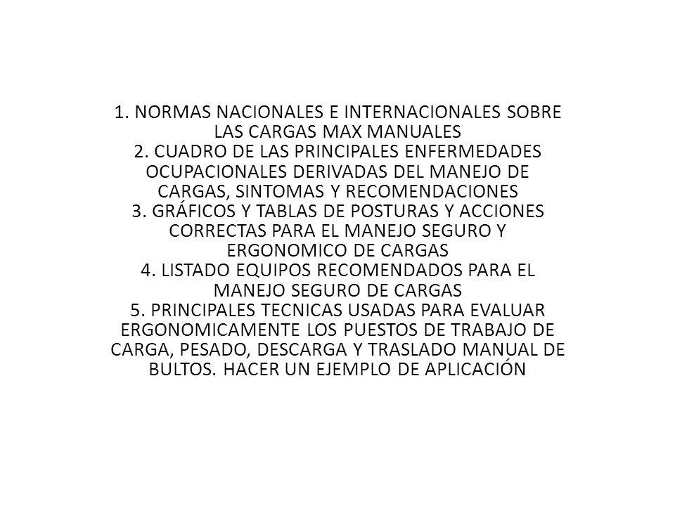 1. NORMAS NACIONALES E INTERNACIONALES SOBRE LAS CARGAS MAX MANUALES 2. CUADRO DE LAS PRINCIPALES ENFERMEDADES OCUPACIONALES DERIVADAS DEL MANEJO DE C