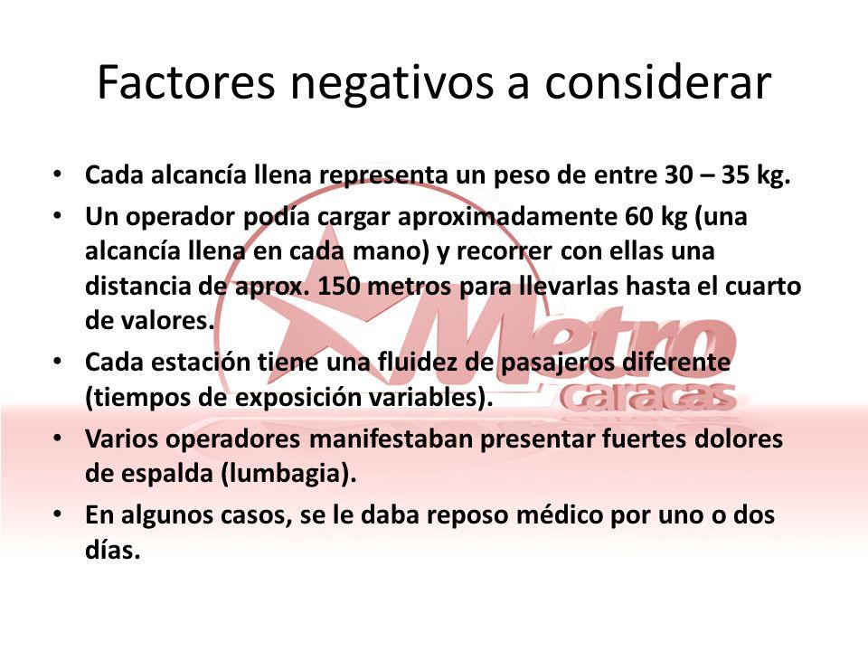 Factores negativos a considerar Cada alcancía llena representa un peso de entre 30 – 35 kg. Un operador podía cargar aproximadamente 60 kg (una alcanc