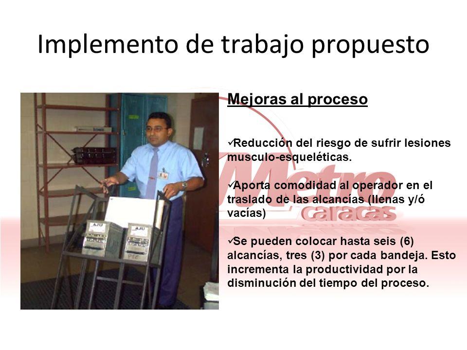 Implemento de trabajo propuesto Mejoras al proceso Reducción del riesgo de sufrir lesiones musculo-esqueléticas. Aporta comodidad al operador en el tr