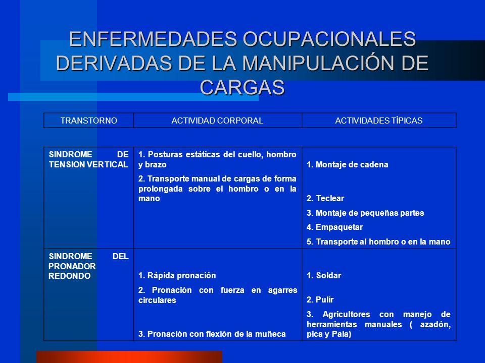 ENFERMEDADES OCUPACIONALES DERIVADAS DE LA MANIPULACIÓN DE CARGAS TRANSTORNOACTIVIDAD CORPORALACTIVIDADES TÍPICAS SINDROME DE TENSION VERTICAL 1.