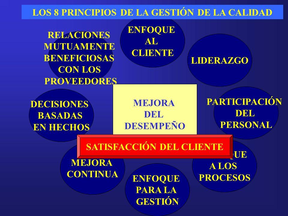 ENFOQUE AL CLIENTE LIDERAZGO PARTICIPACIÓN DEL PERSONAL ENFOQUE A LOS PROCESOS ENFOQUE PARA LA GESTIÓN MEJORA CONTINUA DECISIONES BASADAS EN HECHOS RE