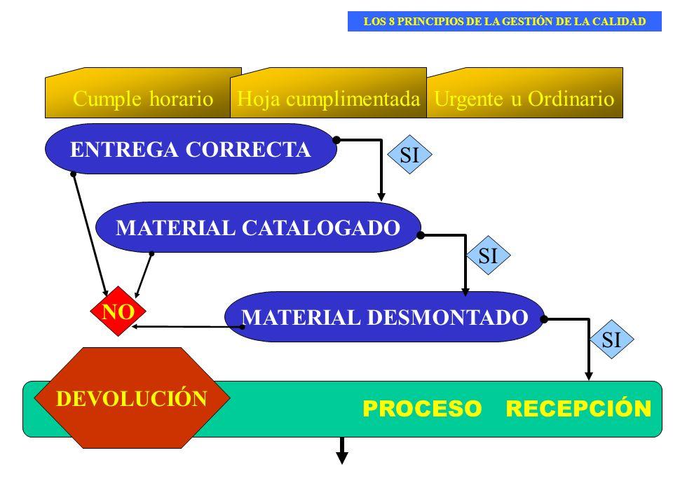 PROCESO RECEPCIÓN ENTREGA CORRECTA MATERIAL DESMONTADO MATERIAL CATALOGADO Cumple horarioHoja cumplimentadaUrgente u Ordinario SI NO DEVOLUCIÓN LOS 8