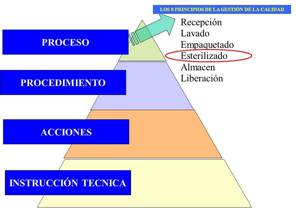 PROCEDIMIENTO INSTRUCCIÓN TECNICA ACCIONES PROCESO Recepción Lavado Empaquetado Esterilizado Almacen Liberación LOS 8 PRINCIPIOS DE LA GESTIÓN DE LA C