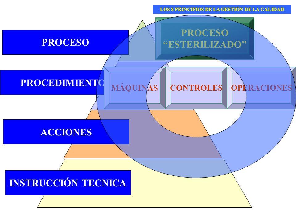 PROCEDIMIENTO INSTRUCCIÓN TECNICA ACCIONES PROCESO ESTERILIZADO MÁQUINASOPERACIONESCONTROLES LOS 8 PRINCIPIOS DE LA GESTIÓN DE LA CALIDAD