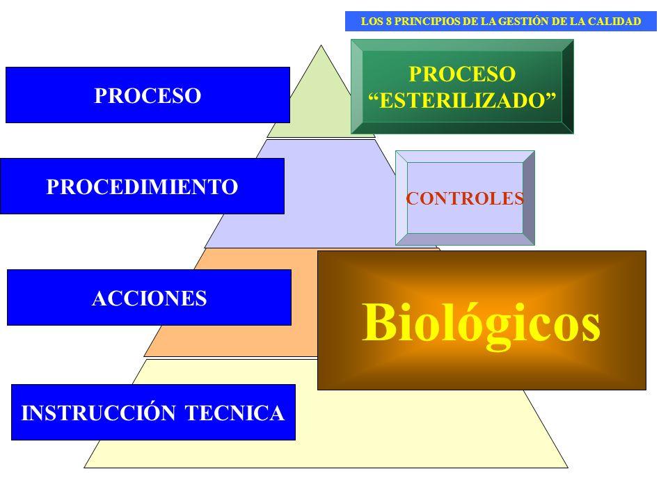 PROCEDIMIENTO INSTRUCCIÓN TECNICA ACCIONES PROCESO ESTERILIZADO CONTROLES BiológicosIntegradorTiempo PresiónVapor Biológicos LOS 8 PRINCIPIOS DE LA GE