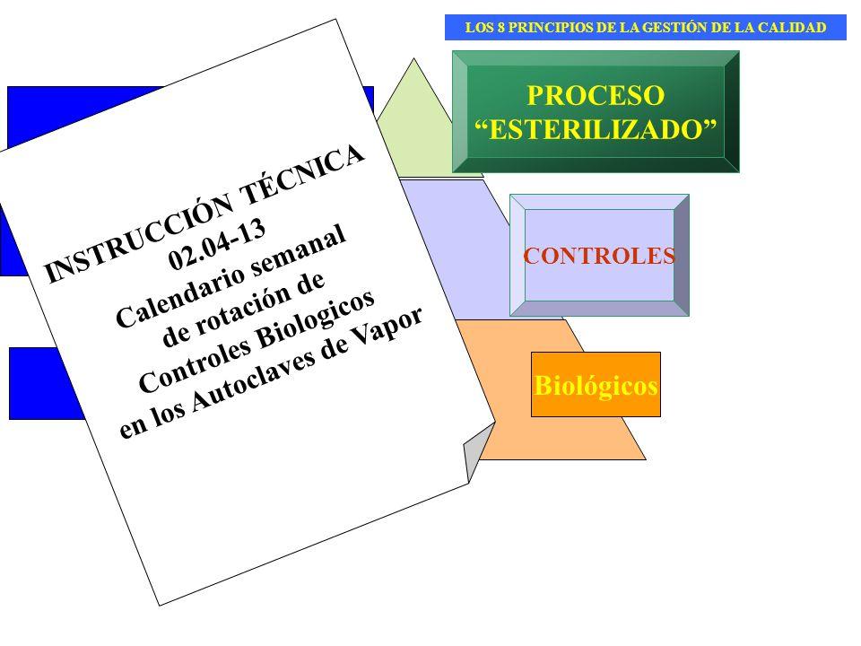 PROCEDIMIENTO ACCIONES PROCESO ESTERILIZADO CONTROLES Biológicos INSTRUCCIÓN TÉCNICA 02.04-13 Calendario semanal de rotación de Controles Biologicos e