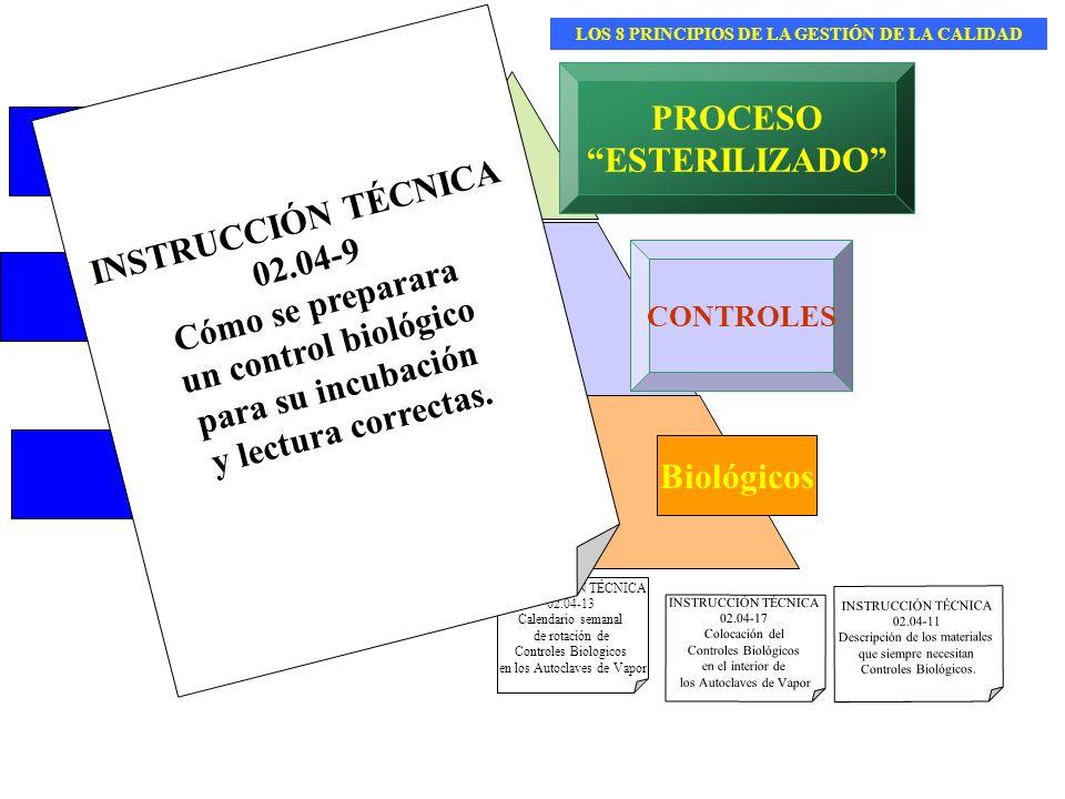 PROCESOS ACCIONES PROCEDIMIENTO PROCESO ESTERILIZADO CONTROLES Biológicos INSTRUCCIÓN TÉCNICA 02.04-13 Calendario semanal de rotación de Controles Bio