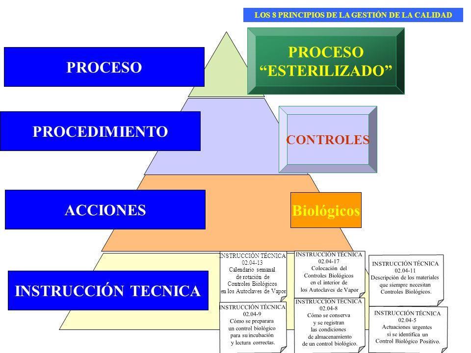INSTRUCCIÓN TECNICA PROCEDIMIENTO ACCIONES PROCESO ESTERILIZADO CONTROLES Biológicos INSTRUCCIÓN TÉCNICA 02.04-13 Calendario semanal de rotación de Co